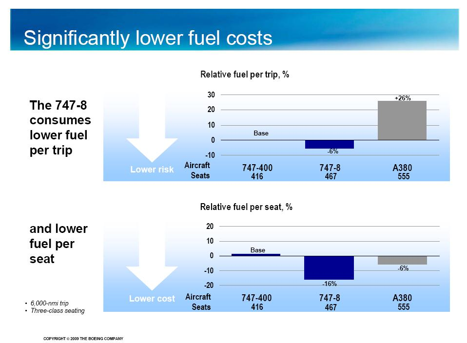 Lower Costs Than The A380