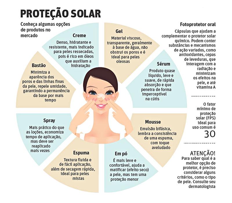 'Protetor Solar' em Cápsula Neutraliza a Ação de Radicais Livres