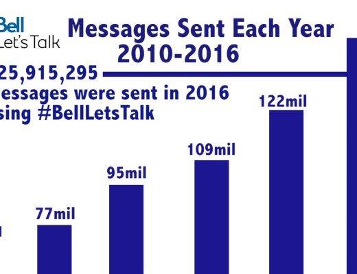 Bell Let's Talk Infographic