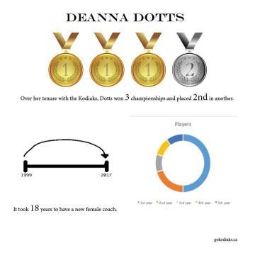 Dotts infographic