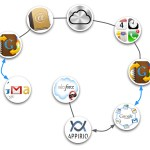 synchronisation-icloud-gmail-google-apps-salesforce