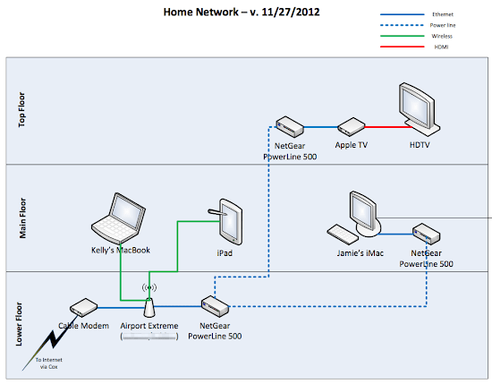 Home Network v. 11:27:2012.png
