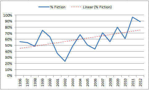 Percent Fiction.PNG