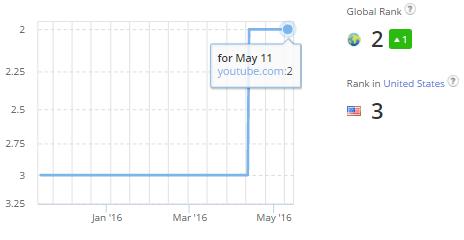 YouTube Alexa Rank Rise