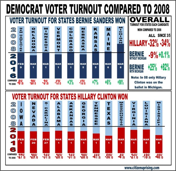 demvoterturnout2016.jpg