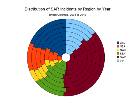 SAR Incidents by Region by Year
