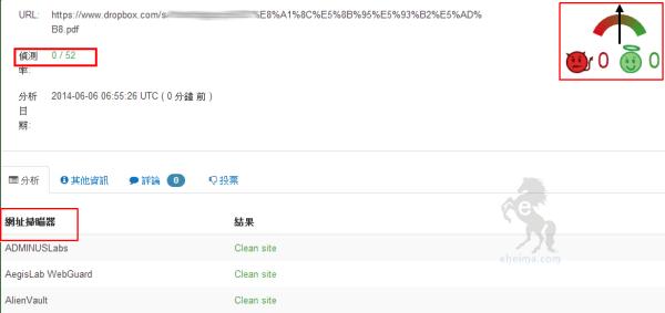 VirusTotal線上掃毒結果