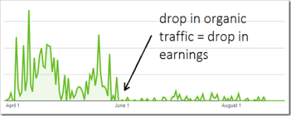 drop in traffic screenshot