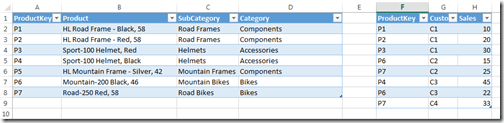 Source tables