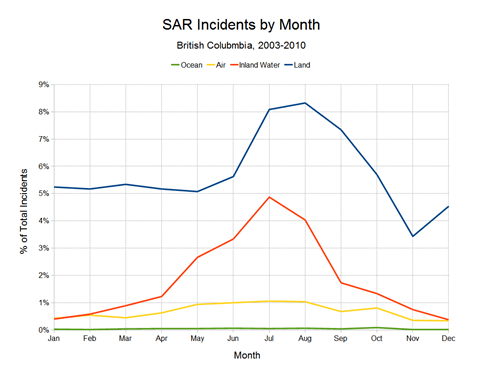 SAR Incidents by Month Line