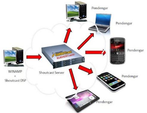 http://i1.wp.com/lh5.googleusercontent.com/_9W8681AXnyo/TXTYedsD96I/AAAAAAAAASk/Vzc27EsfIiw/s400/cara%20kerja%20server%20streaming.jpg?resize=494%2C381&ssl=1