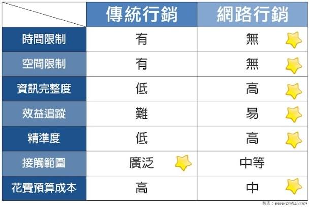 網路行銷和傳統行銷的特性比較02.jpg