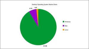 Market Share Agosto 2014