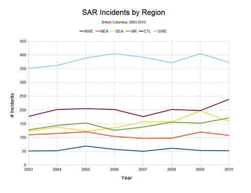 SAR Incidents by Region Line