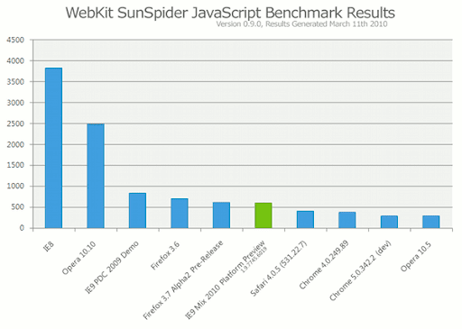 IE9 SunSpider
