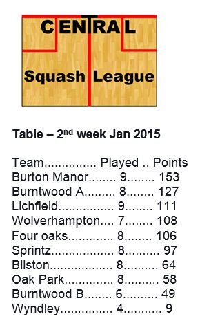 Winter League table 2nd week Jan 2015