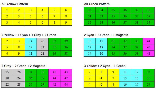 gianella-lottery-patterns