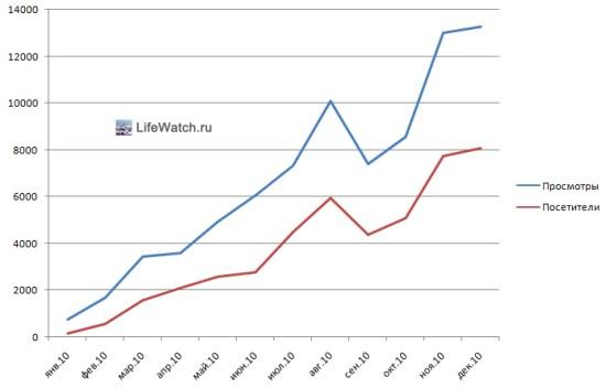 Статистика за 2010 год