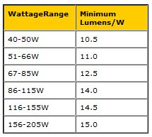 EISA requirements for reflector lamps