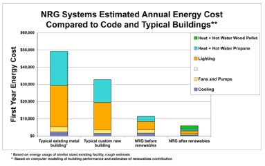 Watt Stopper Helps NRG Systems Realize Big Energy Savings