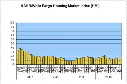 NAHB Housing Index