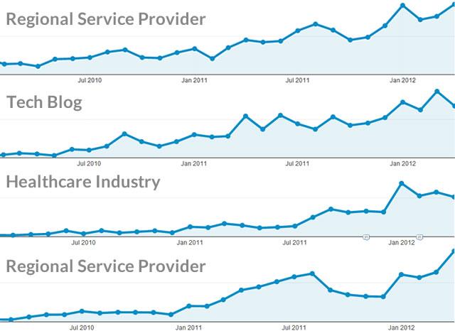mobile traffic analytics stats