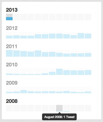 Collection of tweets by year and month.