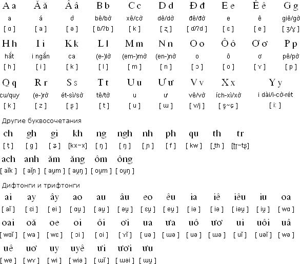 В'єтнамський алфавіт