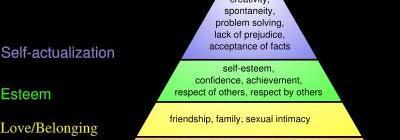 maslows-hierarchy-pyramid