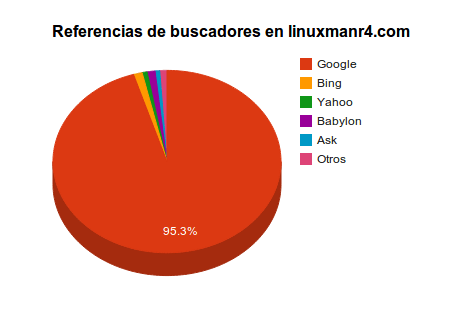Referencias de buscadores de LinuxmanR4.com