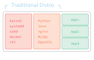 A traditional Linux server, running all of the usual services as well as the provided applications, all within the same stack, depending upon the server's shared software libraries.