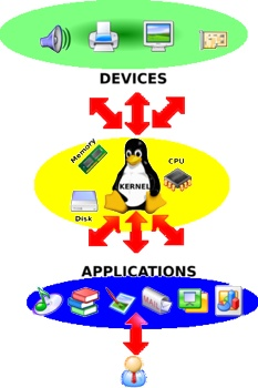 300Px-Linux-Kernel