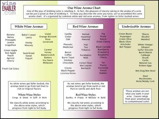Wine-Aroma-Chart