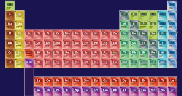 Periodic Table Featured