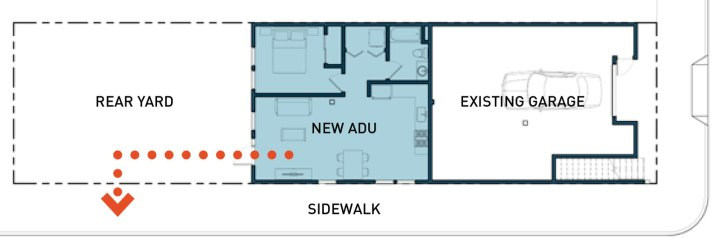 Example corner Accessory Dwelling Unit as shown in the SF Planning Department's ADU Handbook, a guide for homeowners and contractors when adding a unit to an existing residential building. It helps define the various physical forms for ADUs; multiple City Codes which regulate adding ADUs.