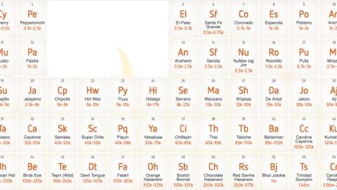 Chili Pepper Periodic Table