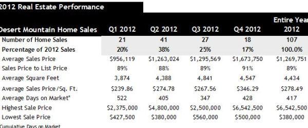 Desert Mountain Scottsdale Home Sales 2012