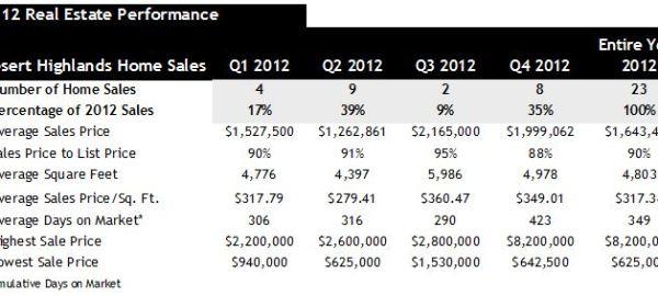 2012 Home Sales Desert Highlands Scottsdale