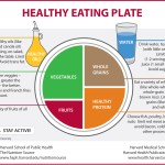 Harvard's Healthy Eating Plate
