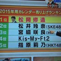 【楽天】カレンダー売上ランキング1位松岡修造、2位松井玲奈、3位宮脇咲良、4位Kis-My-Ft2、5位指原莉乃【SKE48/HKT48/AKB48/乃木坂46】