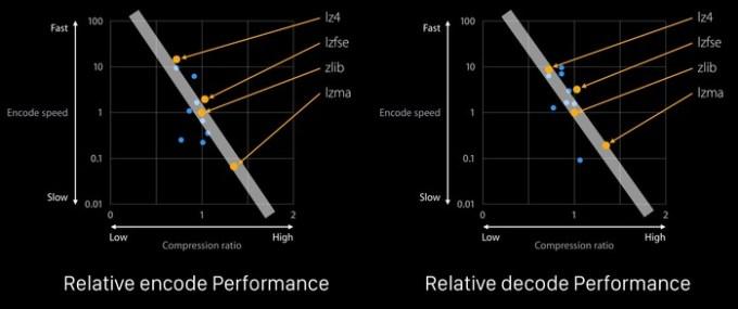 LZFSE-Algorithm-en-decode-Performance