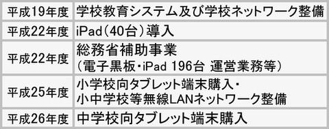 武雄市、小中学校タブレットiPadに決定→導入直前にKEIANに変更→不良品の山に