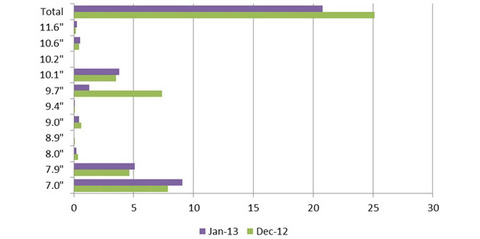 タブレットは7インチが主流に iPadもminiの比率高まる