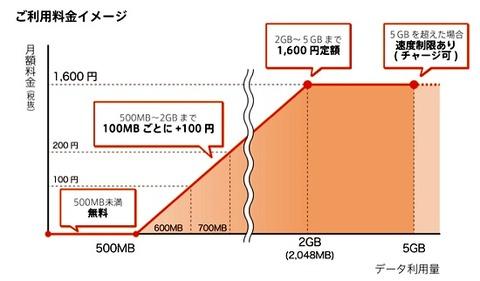 So-net、月500MBまで無料の「0 SIM(ゼロシム)」の提供開始 初期費用は手数料3000円