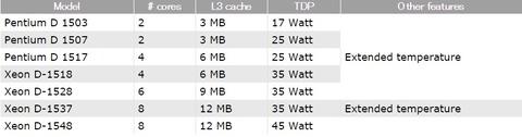 Pentium D 復活