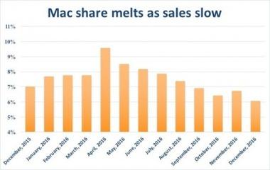 MacのPC市場における12月のシェアが6.1%に、調査開始以来最も低い水準に