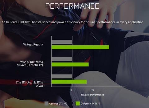 GTX1070の性能がGTX970の2倍弱で379ドルという事実wwwwwwwwwwww