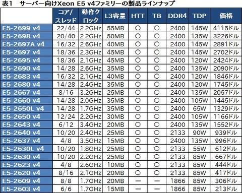 最大CPUコア数はついに22基、インテルBroadwell世代のサーバー向けCPU「Xeon E5 v4」ファミリーを発表