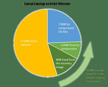 Windows10でディスク使用量を大幅削減へ 、ファイル圧縮とリカバリイメージ再設計で
