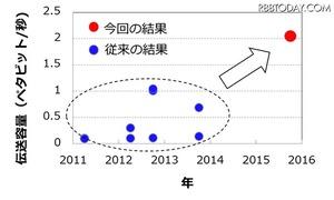 KDDI、光ファイバーのデータ伝送で2Pbps(2000000Gbps)の爆速を記録